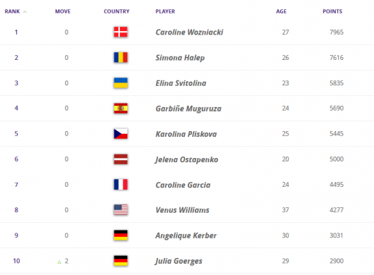 Рейтинг WTA: Свитолина вТОП-3 ивпечатляющий «прыжок» Костюк
